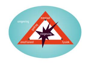 coachen op het emotionele niveau