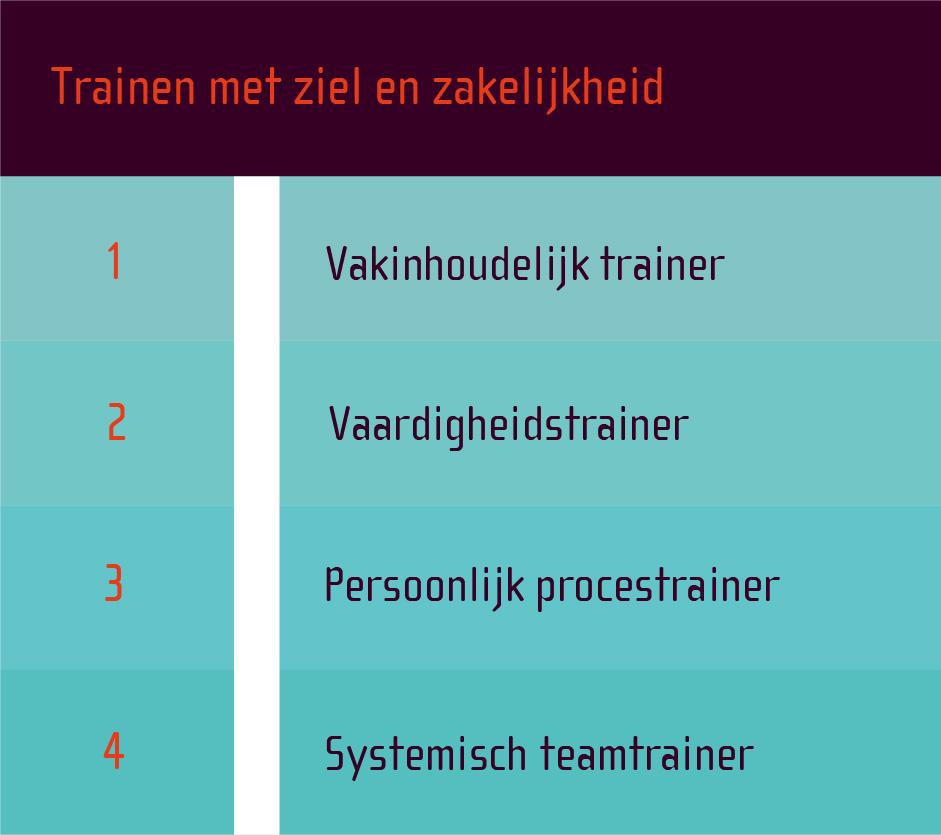 opleidingsniveaus-in-trainen