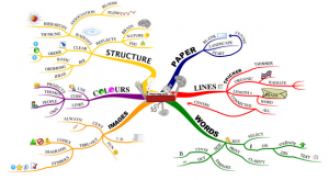 Tony Buzan Mindmapping