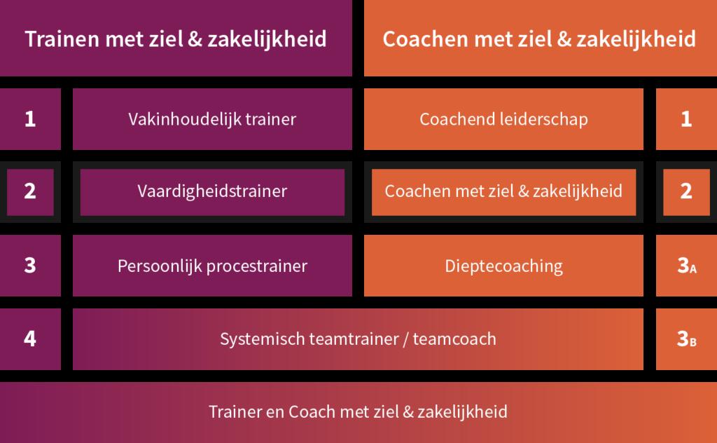 Opleiding Trainer en coach met ziel en zakelijkheid