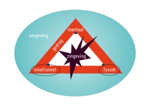 Stermodel - Gestalt: emotioneel en fysiek