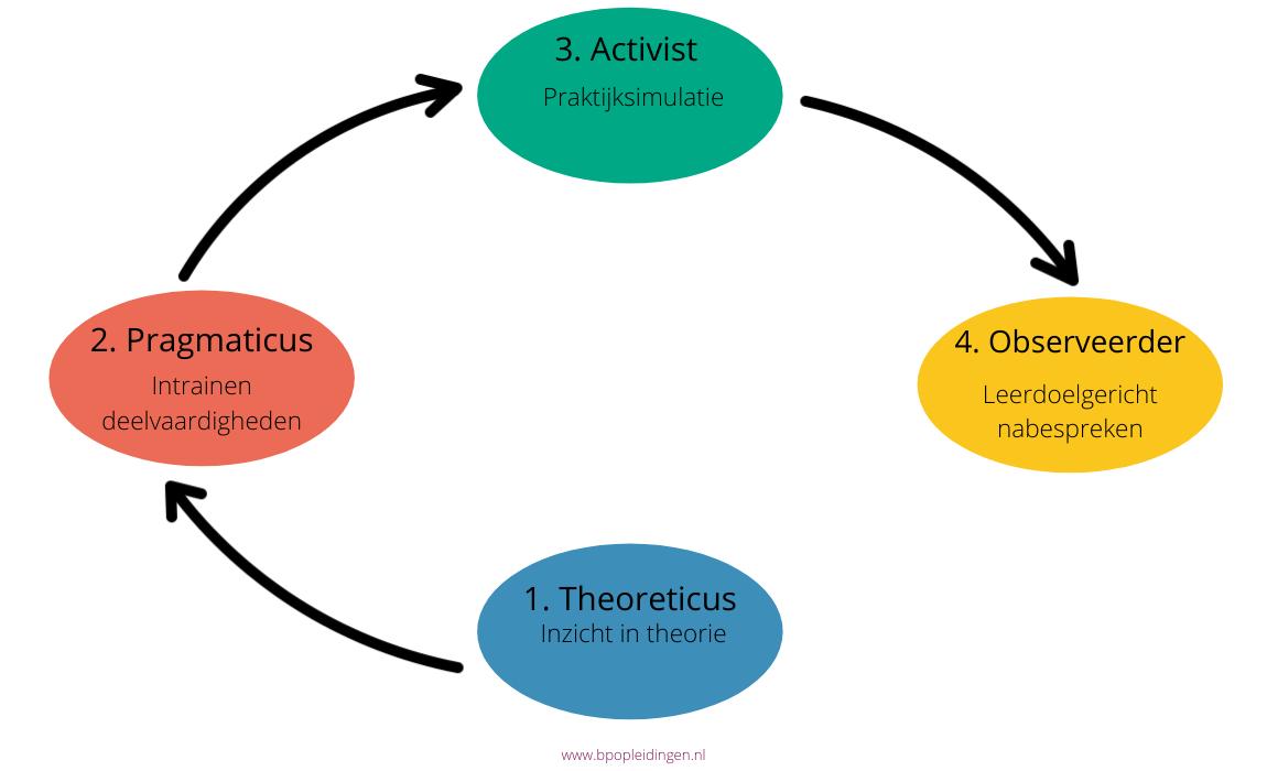 Leercyclus van Theoretici