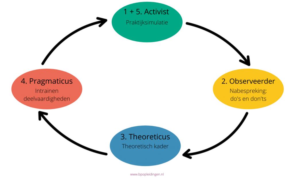Leercyclus van activisten