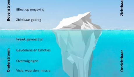 IJsberg Bovenstroom en Onderstroom