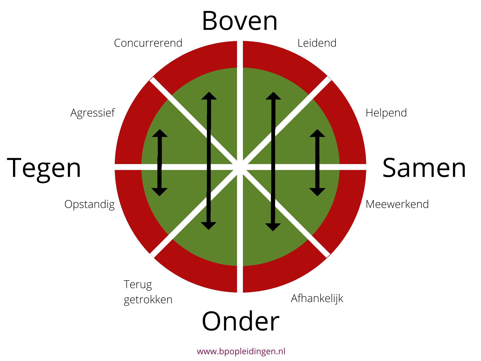 4 natuurlijke interactiepatronen binnen de Roos van Leary