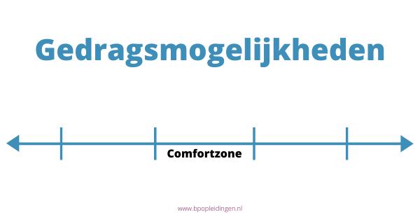 gedragsmogelijkheden comfortzone