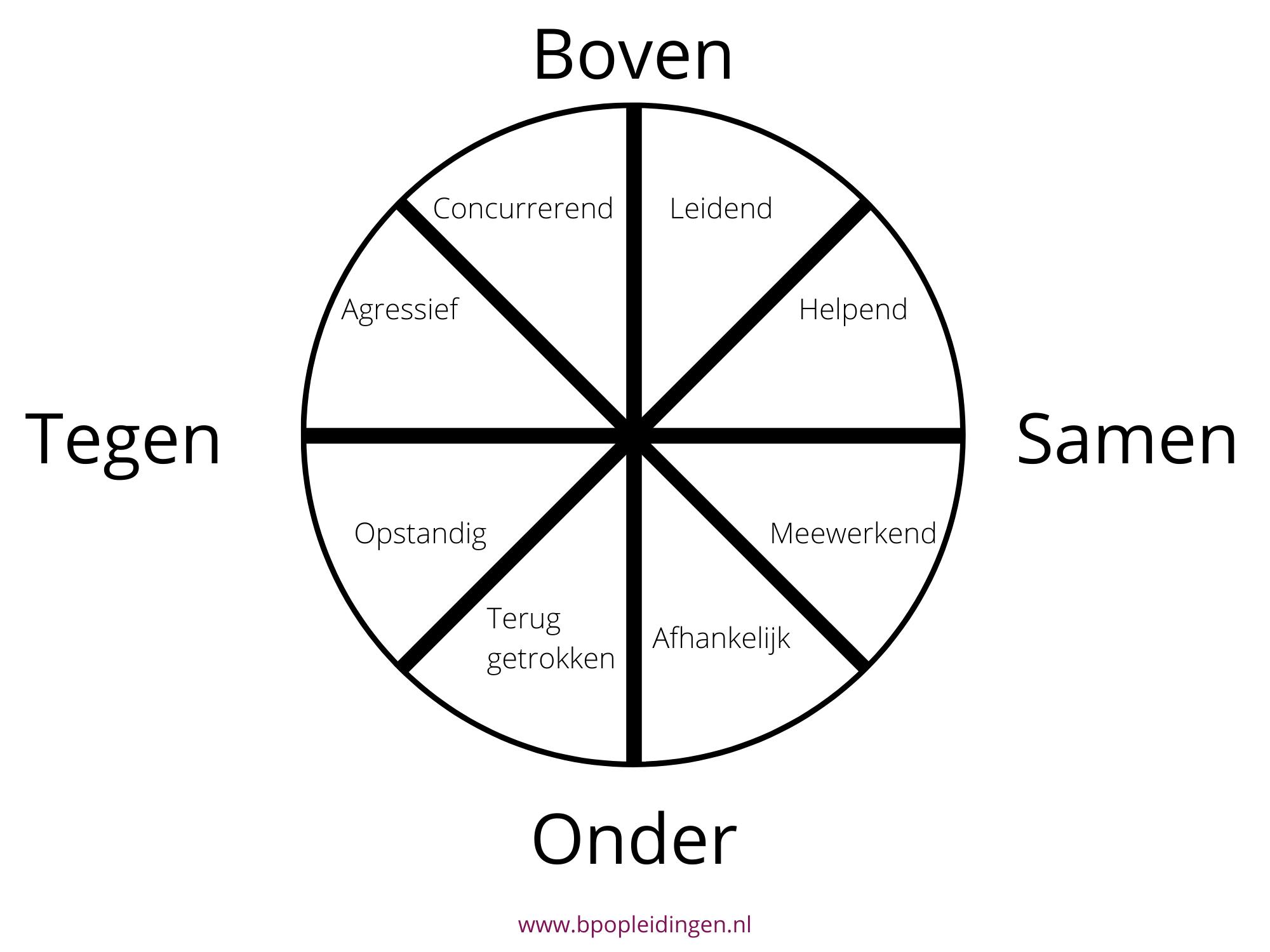 De Roos van Leary met de 8 communicatiestijlen